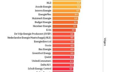 Kleine moeite, groot effect –> wissel van bank en energie leverancier.